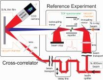 AMO experiment schematic