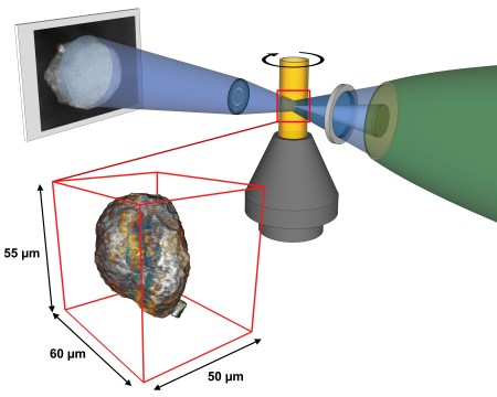SSRL X-rays are focused to illuminate a small sample of catalysts inside a movable cylindrical holder. A lens magnifies the resulting sample image onto a screen, a CCD camera captures the 2-D image, and software is used to reconstruct a 3-D image of the single catalyst particle from a series of these 2-D images. (Florian Meirer/Utrecht University)